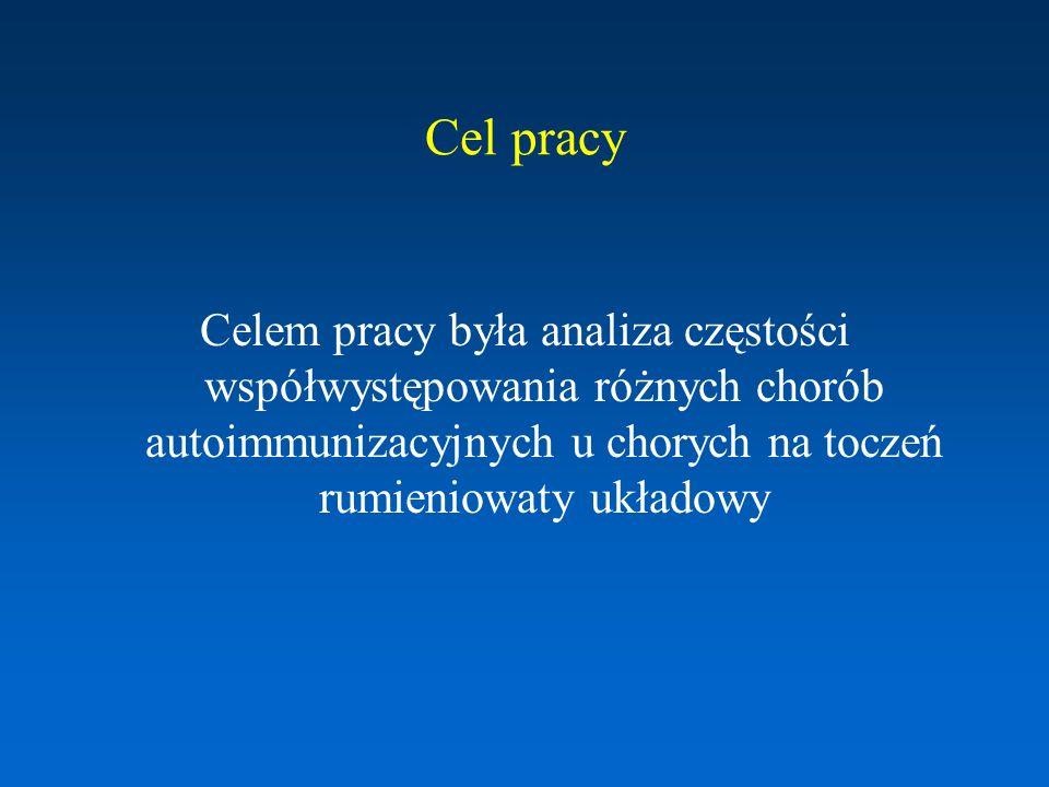 Materiał i metody Grupa badana: 134 chorych na TRU (118 kobiet i 16 mężczyzn) leczonych w Klinice Reumatologii i Układowych Chorób Tkanki Łącznej w Lublinie oraz w Poradni Przyklinicznej w latach 2005-2009 Przeprowadzono retrospektywną ocenę – analizowano częstość występowania towarzyszących ChA w połączeniu z danymi demograficznymi, klinicznymi i immunologicznymi U 74 (55%) chorych przeprowadzono diagnostykę w kierunku autoimmunologicznego zapalenia tarczycy Chorobę Hashimoto u wszystkich chorych z TRU rozpoznano w trakcie leczenia tocznia