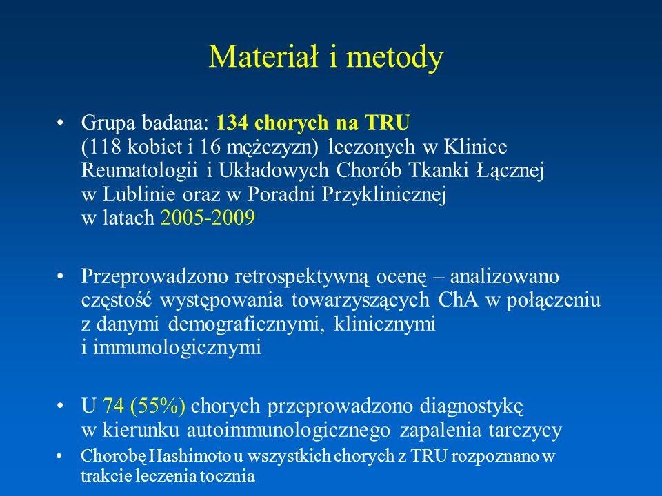 Grupa badana Chorzy z TRU Liczba chorych Kobiety Mężczyźni 134 118 (88,1%) 16 (11,9%) Wiek (lata)38,7 +/- 13,5 (17-74) Czas trwania choroby (miesiące) 83,8 +/- 71,6