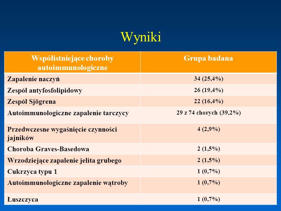 TRU i APS – grupa badana 26 chorych (19,4%) Kobiety: 22 (84,6%), mężczyźni: 4 (15,4%) Wiek: 39,3 +/- 13,8 lat (17-67) Objawy kliniczne: –zakrzepica żylna: 14 K, 3 M (łącznie 65,4%).