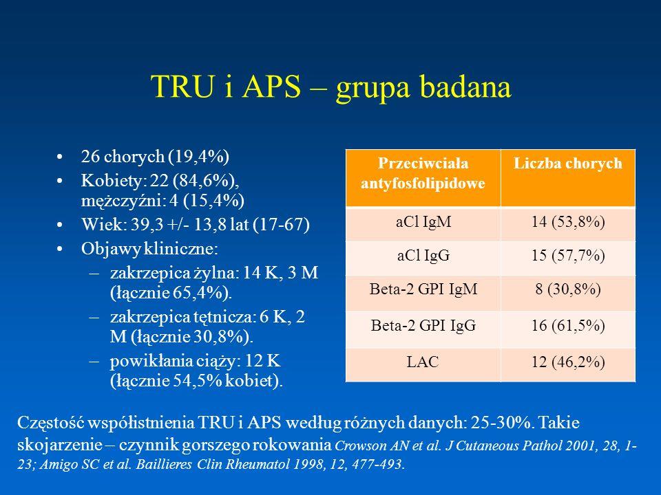 TRU i autoimmunologiczne zapalenie tarczycy – grupa badana Autoimmunologiczne zapalenie tarczycy: 29 z 74 chorych (39,2%) K: 29; M: 0 Wiek: 36,2 +/- 11,9 lat (20-72) Niedoczynność tarczycy: 6 chorych (8,1%) Subkliniczna niedoczynność tarczycy: 5 chorych (6,8%) Nie stwierdzono występowania nadczynności tarczycy w grupie badanej Chorobę Hashimoto u wszystkich chorych z TRU rozpoznano w trakcie leczenia tocznia PrzeciwciałaLiczba chorych anty-TPO18 (24,3%) anty-TG4 (5,4%) anty-TPO + anty-TG7 (9,5%) Według danych z piśmiennictwa: choroba Hashimoto u chorych na TRU: 3,9%, przeciwciała aTPO/aTG: 32,2%, niedoczynność tarczycy: 8,9 % Boey ML et al.
