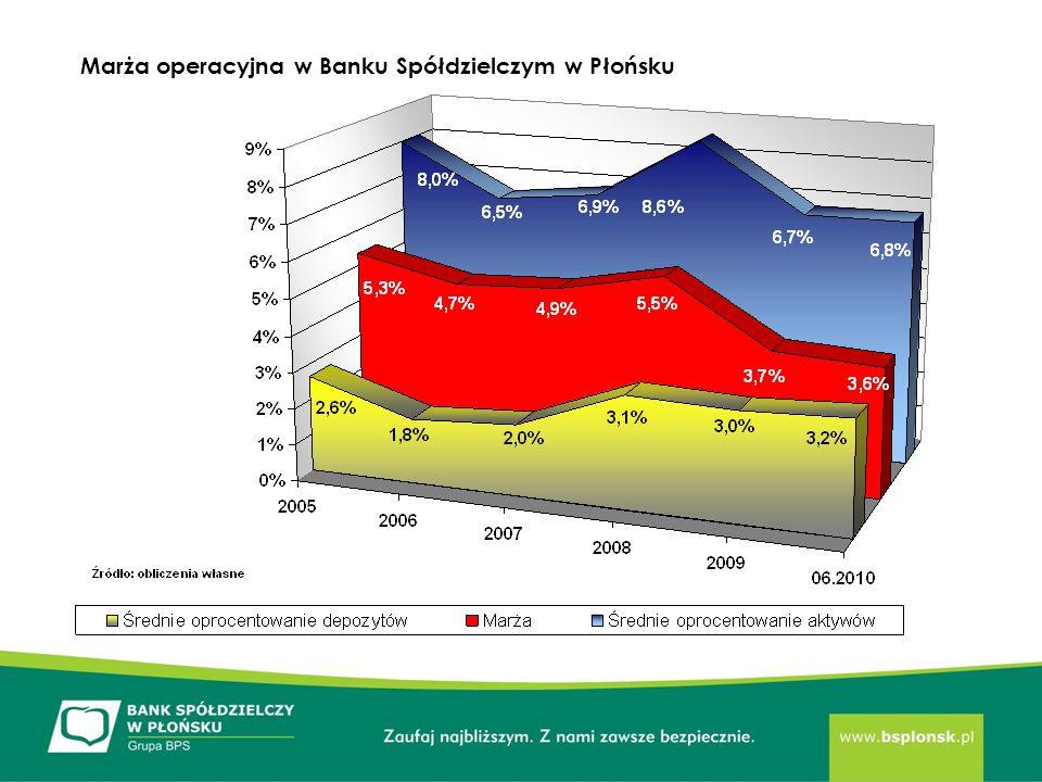 Marża operacyjna w Banku Spółdzielczym w Płońsku
