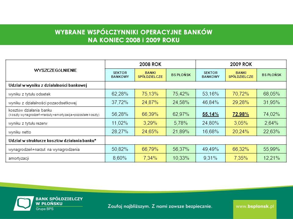 WYSZCZEG Ó LNIENIE 2008 ROK2009 ROK SEKTOR BANKOWY BANKI SP Ó ŁDZIELCZE BS PŁOŃSK SEKTOR BANKOWY BANKI SP Ó ŁDZIELCZE BS PŁOŃSK Udział w wyniku z działalności bankowej wyniku z tytułu odsetek 62,28%75,13%75,42%53,16%70,72%68,05% wyniku z działalności pozaodsetkowej 37,72%24,87%24,58%46,84%29,28%31,95% koszt ó w działania banku (koszty wynagrodzeń+narzuty+amortyzacja+pozostałe koszty) 56,28%66,39%62,97%55,14%72,98%74,02% wyniku z tytułu rezerw 11,02%3,29%5,78%24,80%3,05%2,64% wyniku netto 28,27%24,65%21,89%16,68%20,24%22,63% Udział w strukturze koszt ó w działania banku* wynagrodzeń+narzut na wynagrodzenia 50,82%66,79%56,37%49,49%66,32%55,99% amortyzacji 8,60%7,34%10,33%9,31%7,35%12,21% WYBRANE WSPÓŁCZYNNIKI OPERACYJNE BANKÓW NA KONIEC 2008 i 2009 ROKU