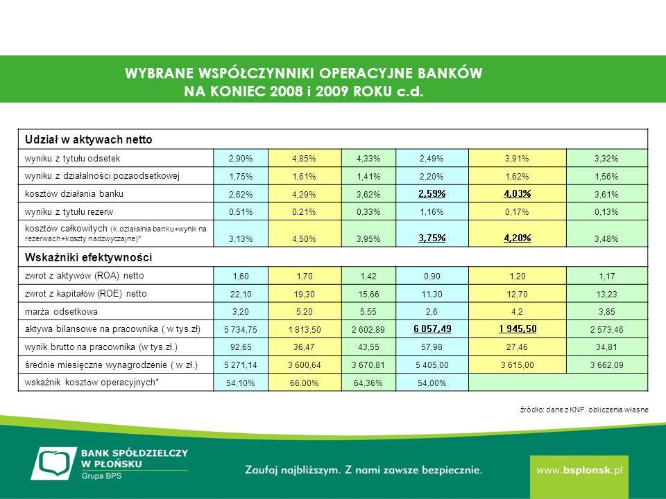 WYBRANE WSPÓŁCZYNNIKI OPERACYJNE BANKÓW NA KONIEC 2008 i 2009 ROKU c.d.