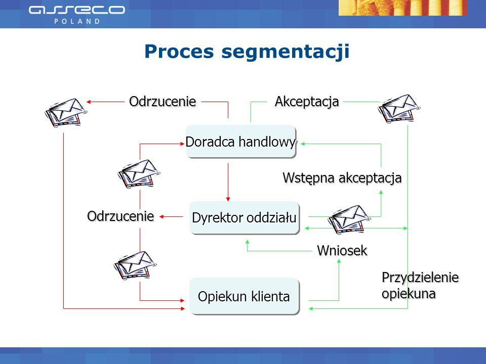 Proces segmentacji Doradca handlowy Dyrektor oddziału Opiekun klienta Wniosek Wstępna akceptacja Odrzucenie OdrzucenieAkceptacja Przydzielenie opiekun