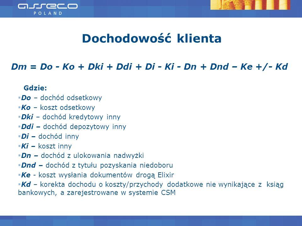Dochodowość klienta Dm = Do - Ko + Dki + Ddi + Di - Ki - Dn + Dnd – Ke +/- Kd Gdzie: Do – dochód odsetkowy Ko – koszt odsetkowy Dki – dochód kredytowy
