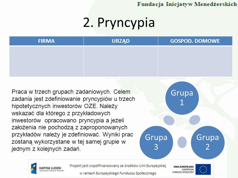 2. Pryncypia FIRMAURZĄDGOSPOD. DOMOWE Praca w trzech grupach zadaniowych. Celem zadania jest zdefiniowanie pryncypiów u trzech hipotetycznych inwestor