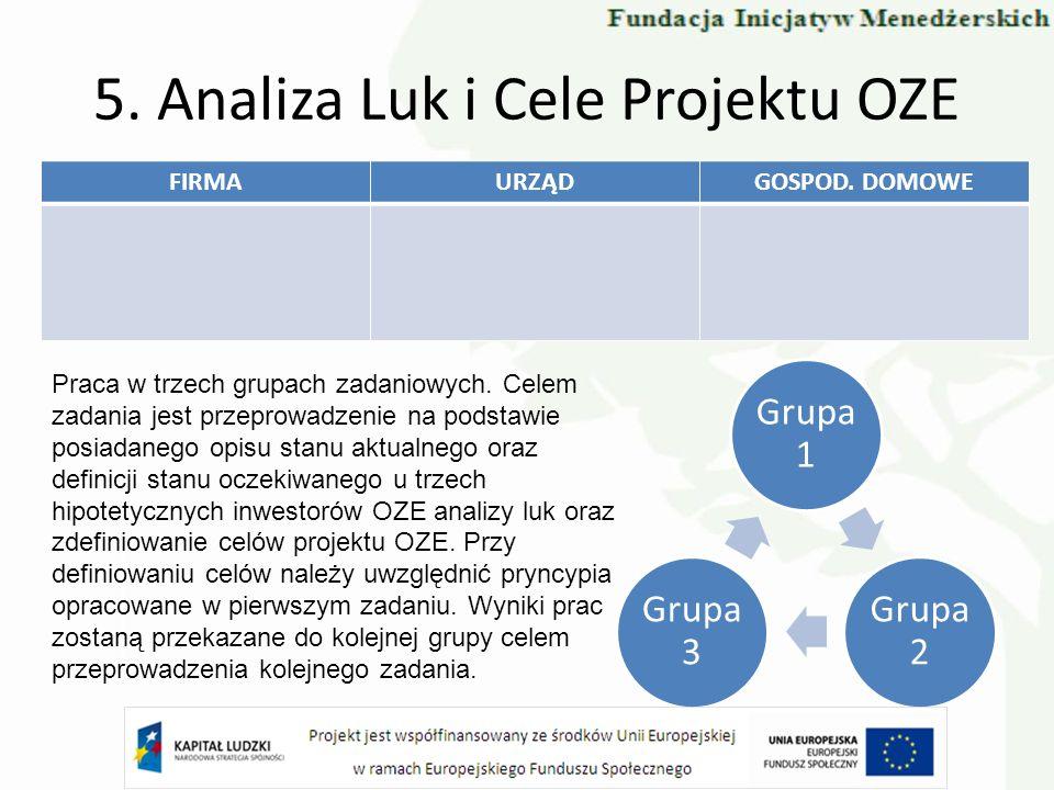 5. Analiza Luk i Cele Projektu OZE FIRMAURZĄDGOSPOD. DOMOWE Praca w trzech grupach zadaniowych. Celem zadania jest przeprowadzenie na podstawie posiad