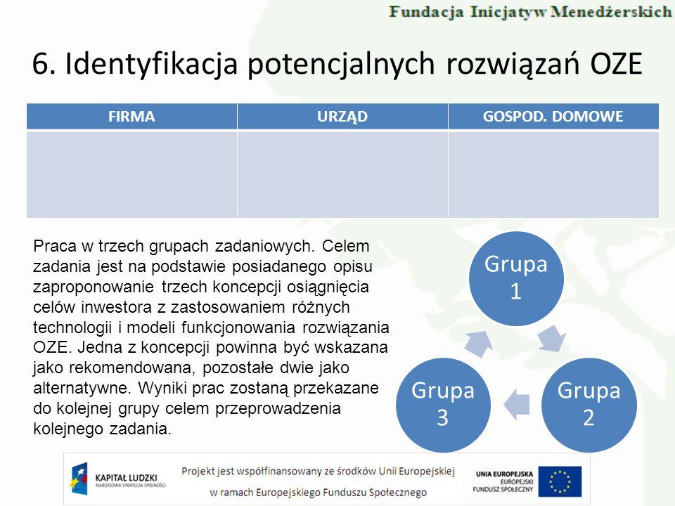 6. Identyfikacja potencjalnych rozwiązań OZE FIRMAURZĄDGOSPOD. DOMOWE Praca w trzech grupach zadaniowych. Celem zadania jest na podstawie posiadanego