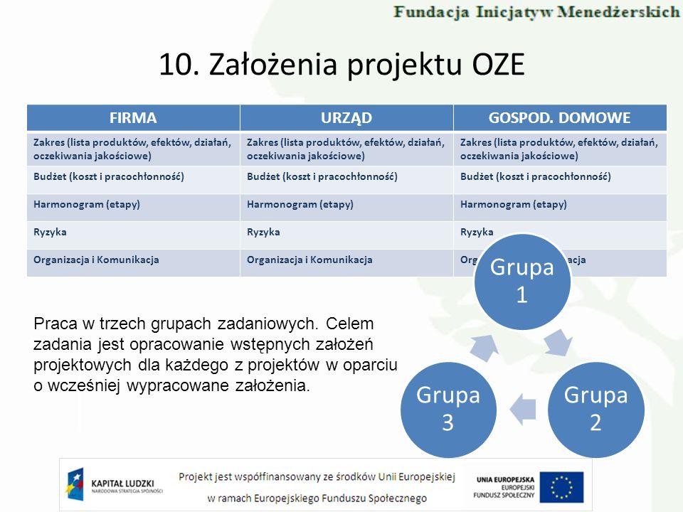 10. Założenia projektu OZE FIRMAURZĄDGOSPOD. DOMOWE Zakres (lista produktów, efektów, działań, oczekiwania jakościowe) Budżet (koszt i pracochłonność)