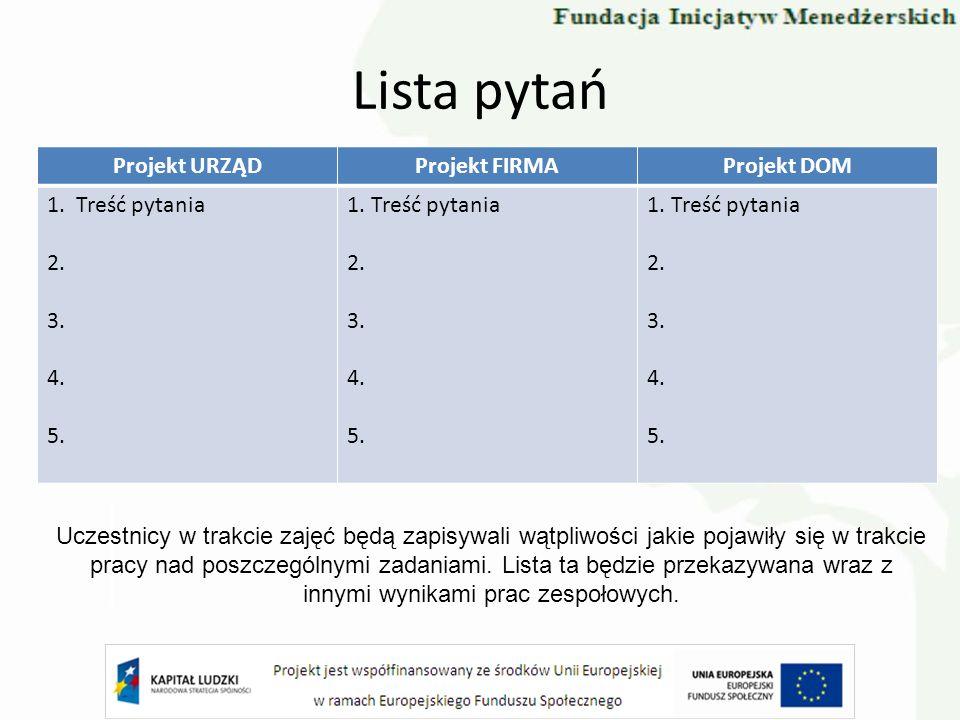 Lista pytań Projekt URZĄDProjekt FIRMAProjekt DOM 1. Treść pytania 2. 3. 4. 5. 1. Treść pytania 2. 3. 4. 5. 1. Treść pytania 2. 3. 4. 5. Uczestnicy w