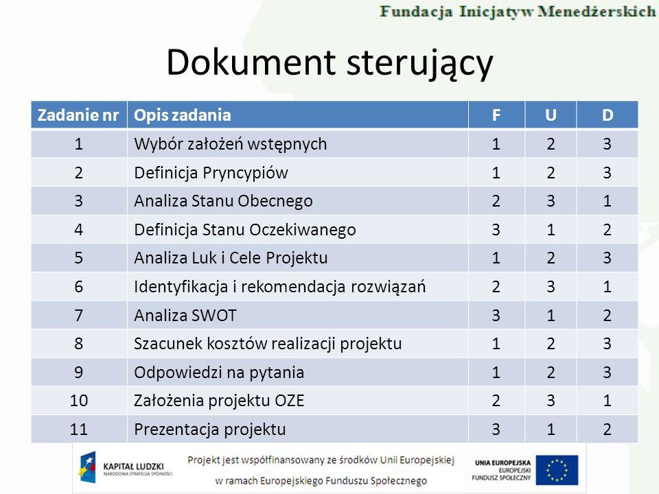 4.Definicja Stanu Oczekiwanego FIRMAURZĄDGOSPOD. DOMOWE Praca w trzech grupach zadaniowych.