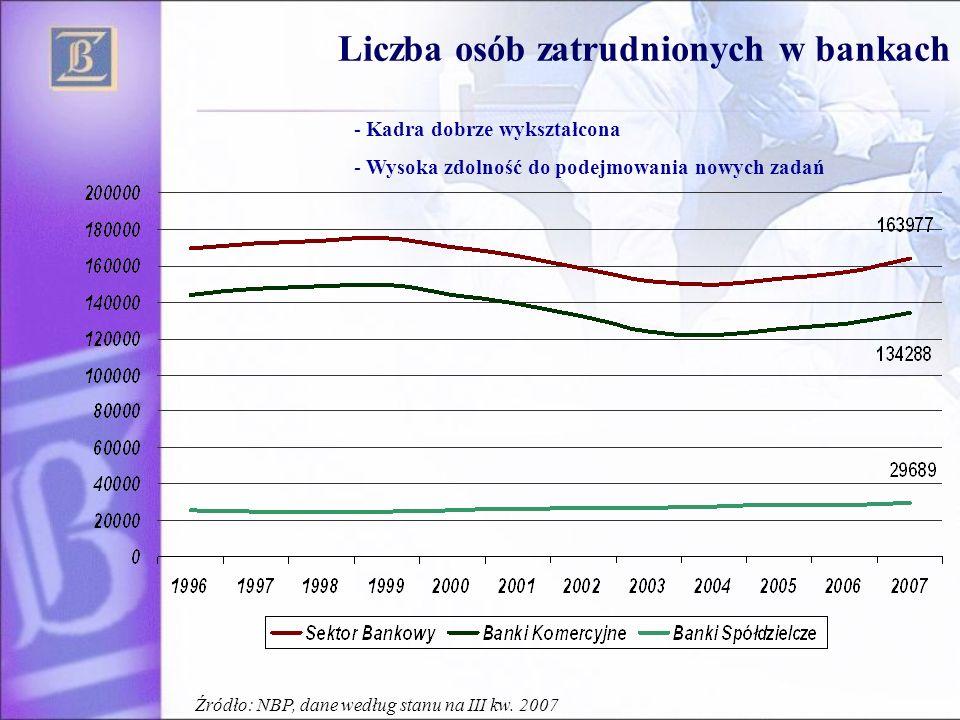 Liczba osób zatrudnionych w bankach - Kadra dobrze wykształcona - Wysoka zdolność do podejmowania nowych zadań Źródło: NBP, dane według stanu na III k