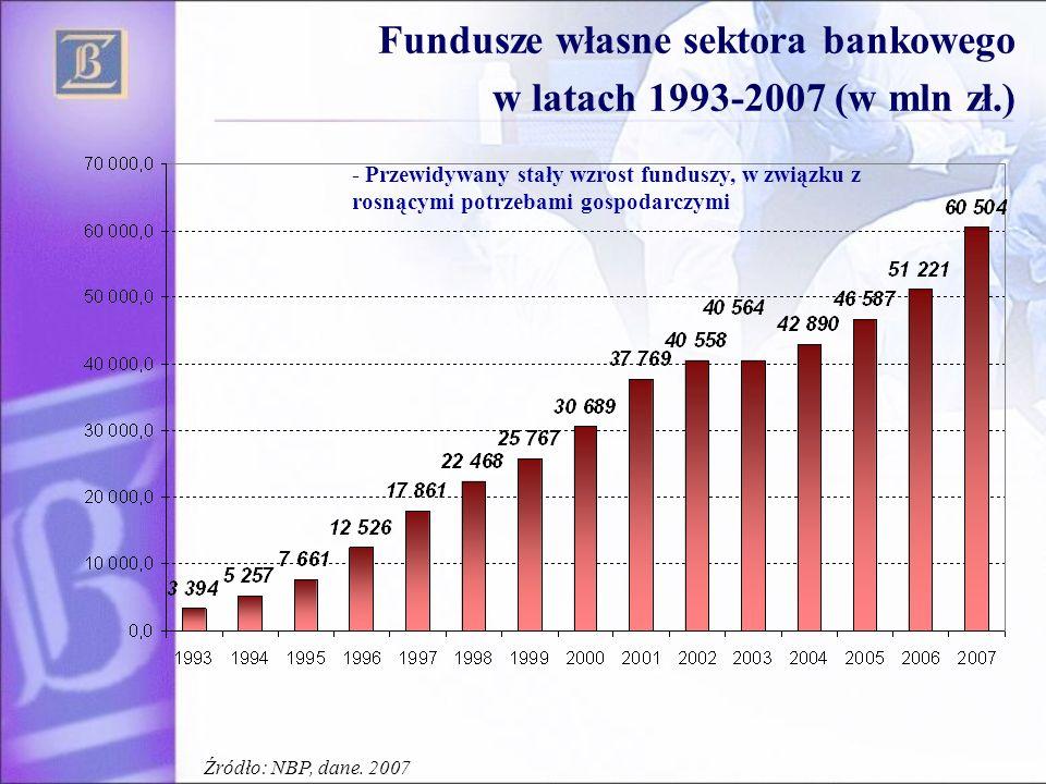 Fundusze własne sektora bankowego w latach 1993-2007 (w mln zł.) - Przewidywany stały wzrost funduszy, w związku z rosnącymi potrzebami gospodarczymi