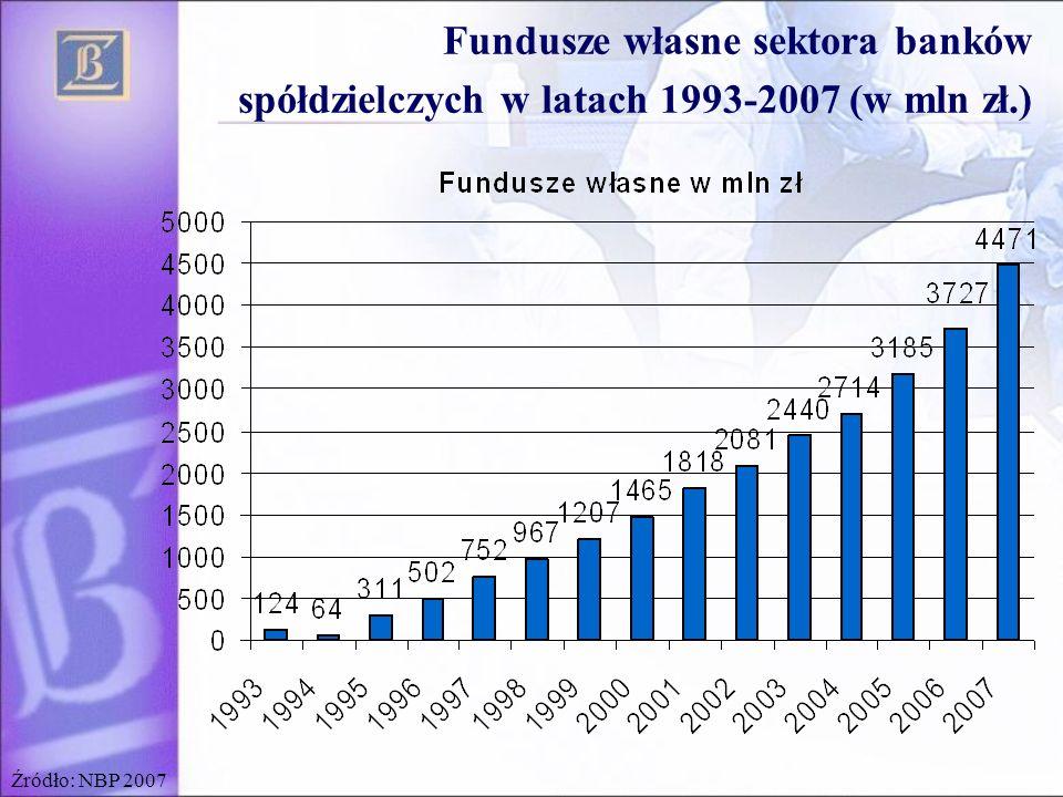 Źródło: NBP 2007 Fundusze własne sektora banków spółdzielczych w latach 1993-2007 (w mln zł.)