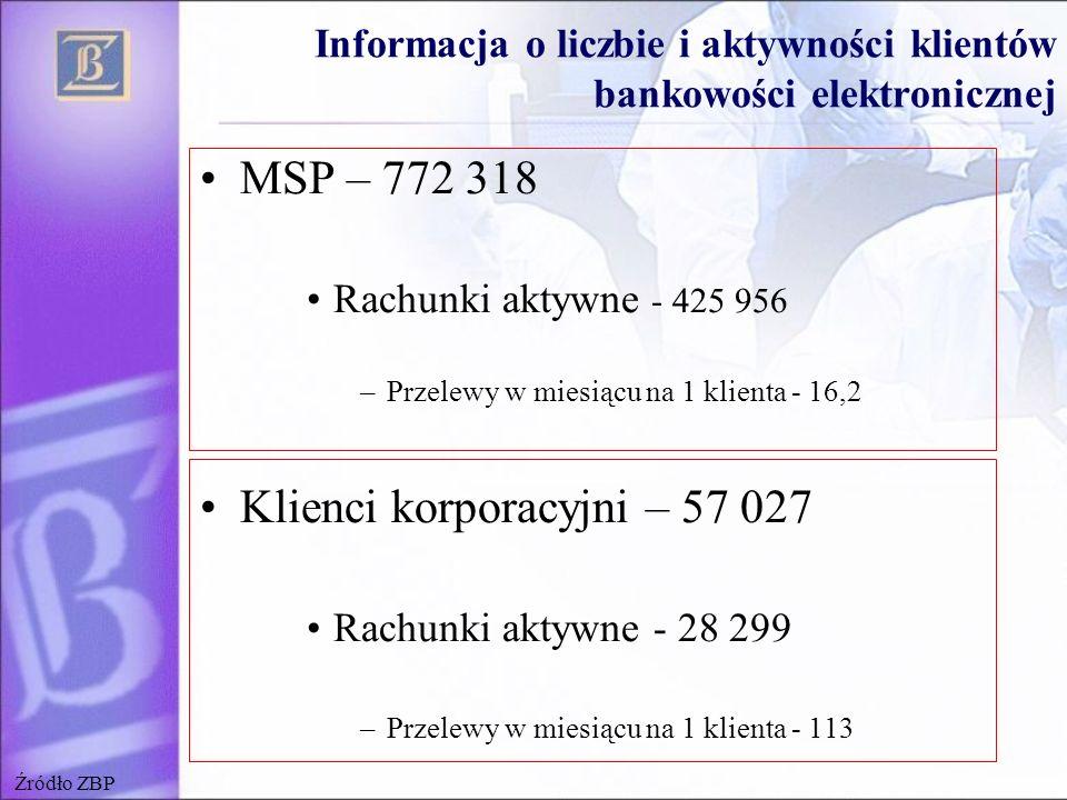 Informacja o liczbie i aktywności klientów bankowości elektronicznej MSP – 772 318 Rachunki aktywne - 425 956 –Przelewy w miesiącu na 1 klienta - 16,2