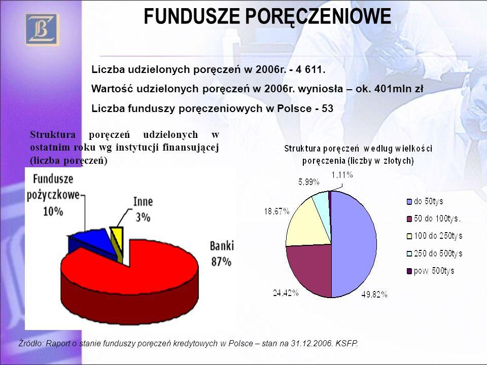 FUNDUSZE PORĘCZENIOWE Źródło: Raport o stanie funduszy poręczeń kredytowych w Polsce – stan na 31.12.2006. KSFP. Liczba udzielonych poręczeń w 2006r.