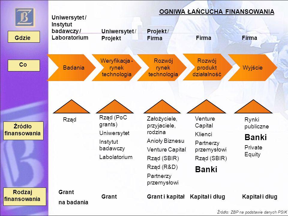Gdzie Co Rodzaj finansowania Uniwersytet / Instytut badawczy / Laboratorium Uniwersytet / Projekt Projekt / Firma Firma Rząd Rząd (PoC grants) Uniwers