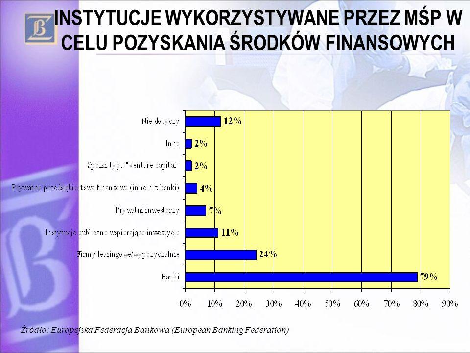 INSTYTUCJE WYKORZYSTYWANE PRZEZ MŚP W CELU POZYSKANIA ŚRODKÓW FINANSOWYCH Źródło: Europejska Federacja Bankowa (European Banking Federation)