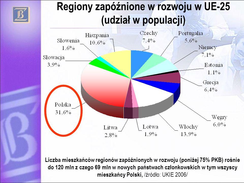 Regiony zapóźnione w rozwoju w UE-25 (udział w populacji) Liczba mieszkańców regionów zapóźnionych w rozwoju (poniżej 75% PKB) rośnie do 120 mln z cze