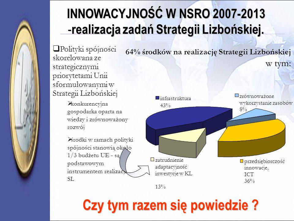 INNOWACYJNOŚĆ W NSRO 2007-2013 - realizacja zadań Strategii Lizbońskiej. przedsiębiorczość innowacje, ICT 36% infrastruktura 43% zrównoważone wykorzys