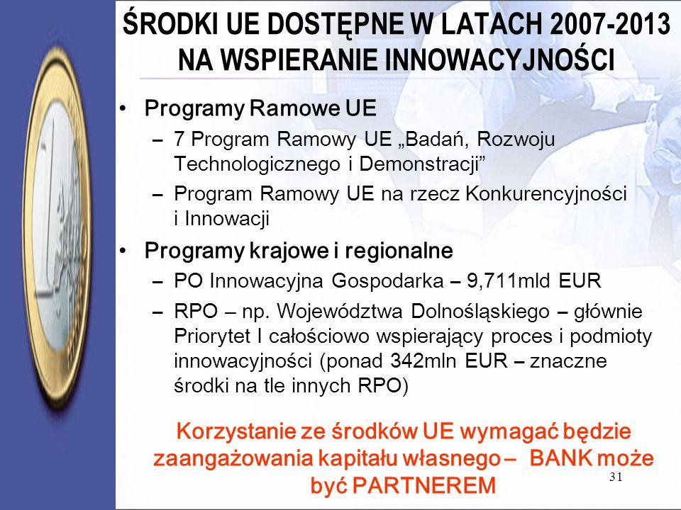 ŚRODKI UE DOSTĘPNE W LATACH 2007-2013 NA WSPIERANIE INNOWACYJNOŚCI Programy Ramowe UE –7 Program Ramowy UE Badań, Rozwoju Technologicznego i Demonstra
