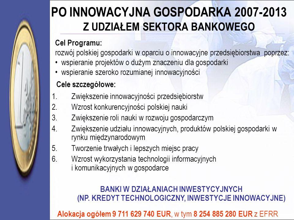 PO INNOWACYJNA GOSPODARKA 2007-2013 Z UDZIAŁEM SEKTORA BANKOWEGO Cel Programu: rozwój polskiej gospodarki w oparciu o innowacyjne przedsiębiorstwa pop