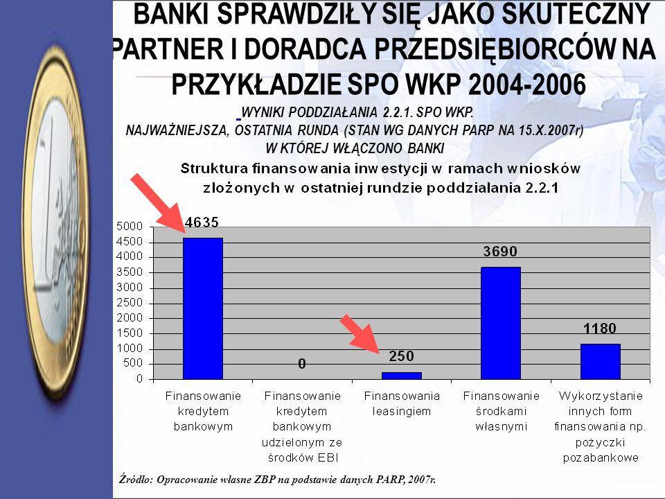 Źródło: Opracowanie własne ZBP na podstawie danych PARP, 2007r. BANKI SPRAWDZIŁY SIĘ JAKO SKUTECZNY PARTNER I DORADCA PRZEDSIĘBIORCÓW NA PRZYKŁADZIE S