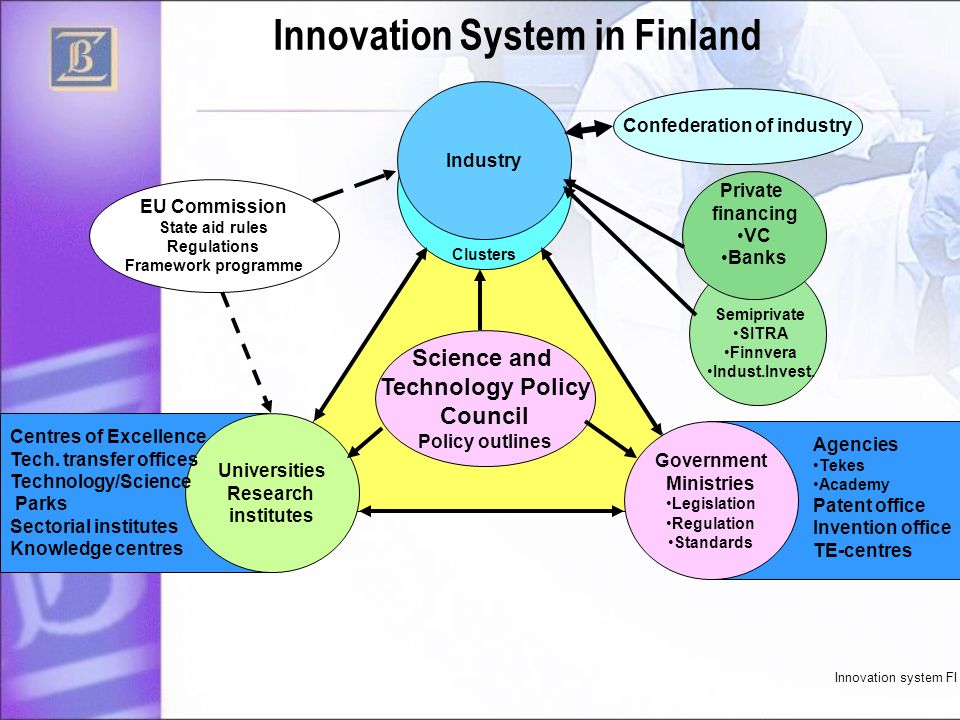 Innovation System in Finland Industry Universities Research institutes Government Ministries Legislation Regulation Standards Private financing VC Ban