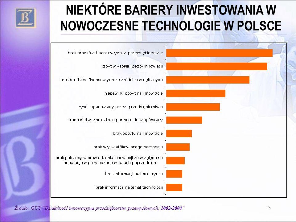 5 NIEKTÓRE BARIERY INWESTOWANIA W NOWOCZESNE TECHNOLOGIE W POLSCE Źródło: GUS,Działalność innowacyjna przedsiębiorstw przemysłowych, 2002-2004