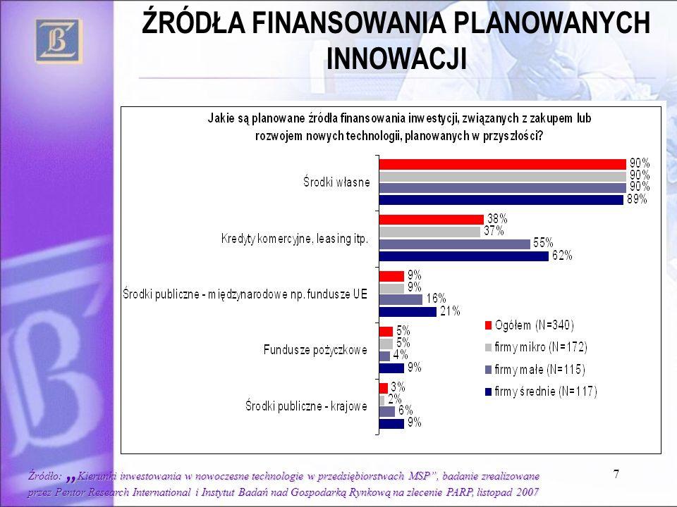 BARIERY WSPÓLNEGO ROZWOJU W OCENIE BANKÓW /na podstawie danych zebranych przez ZBP w 2006r./ BARIERY WSPÓLNEGO ROZWOJU - W OCENIE BANKÓW /na podstawie danych zebranych przez ZBP w 2006r./ Niedostateczne ukierunkowanie potencjału B+R na zastosowanie gospodarcze i produktowo-technologiczne Wąski profil aktywności badawczo-rozwojowej i mała elastyczność w dostosowywaniu się do oczekiwań partnerów gospodarczych Brak kompleksowego i sprawnego systemu wspierania innowacyjności firm Niskie zainteresowanie polskich firm innowacjami jako sposobem zdobywania przewagi konkurencyjnej Małe środki na pobudzanie rozwoju i wdrażanie innowacji w sektorze MŚP Brak ekonomii skali, produktów bankowych, oceny ryzyka Niewielkie środki na finansowanie projektów badawczych Brak komercyjnych finansowych instrumentów wsparcia uwzględniających specyfikę innowacyjnych projektów
