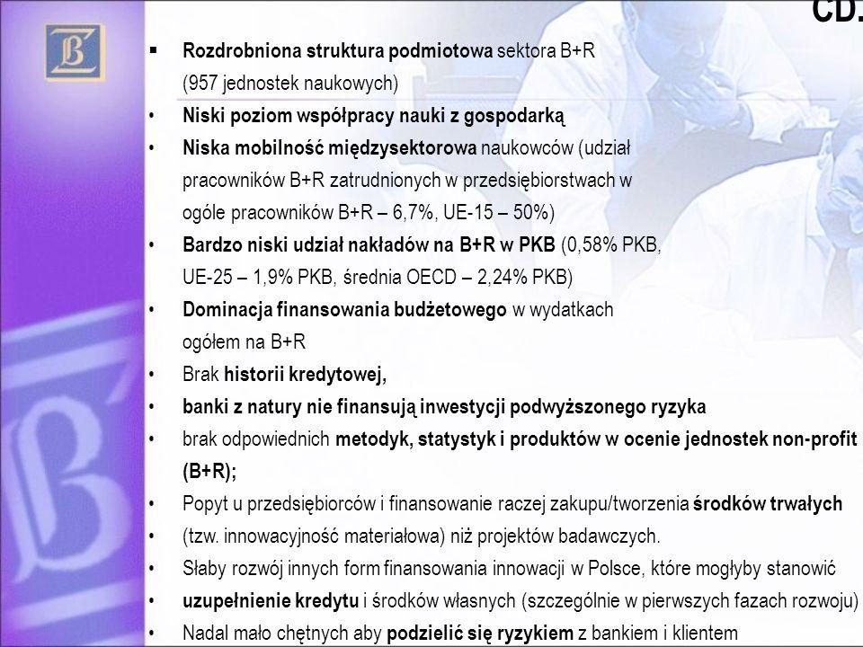 CD.. Rozdrobniona struktura podmiotowa sektora B+R (957 jednostek naukowych) Niski poziom współpracy nauki z gospodarką Niska mobilność międzysektorow