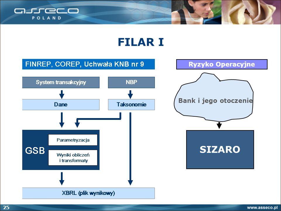 25 FILAR I Ryzyko Operacyjne SIZARO Bank i jego otoczenie