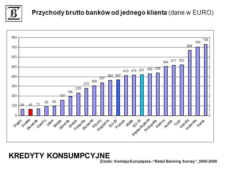 Przychody brutto banków od jednego klienta (dane w EURO) Źródło: Komisja Europejska -Retail Banking Survey, 2005-2006 KREDYTY KONSUMPCYJNE