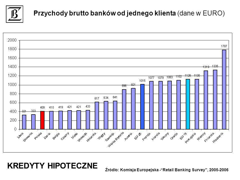 Przychody brutto banków od jednego klienta (dane w EURO) Źródło: Komisja Europejska -Retail Banking Survey, 2005-2006 KREDYTY HIPOTECZNE