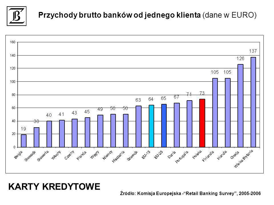 Przychody brutto banków od jednego klienta (dane w EURO) Źródło: Komisja Europejska -Retail Banking Survey, 2005-2006 KARTY KREDYTOWE