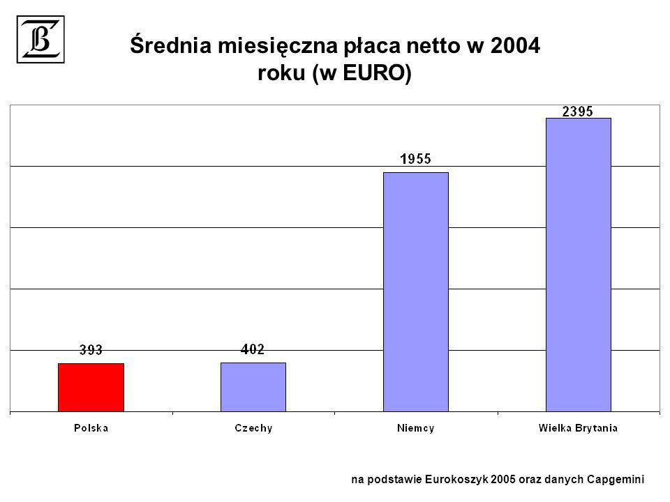 Średnia miesięczna płaca netto w 2004 roku (w EURO) na podstawie Eurokoszyk 2005 oraz danych Capgemini