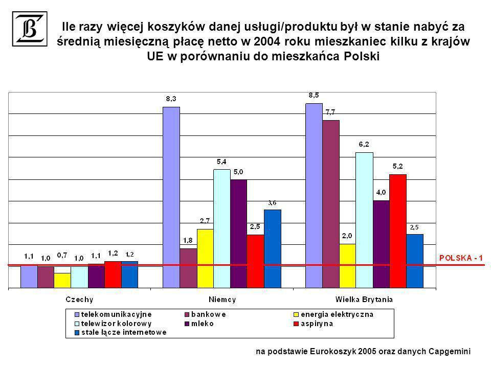 Ile razy więcej koszyków danej usługi/produktu był w stanie nabyć za średnią miesięczną płacę netto w 2004 roku mieszkaniec kilku z krajów UE w porówn