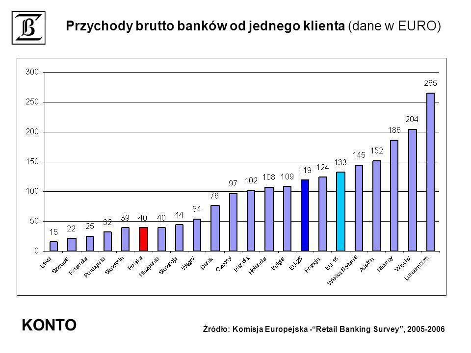 Przychody brutto banków od jednego klienta (dane w EURO) Źródło: Komisja Europejska -Retail Banking Survey, 2005-2006 KONTO