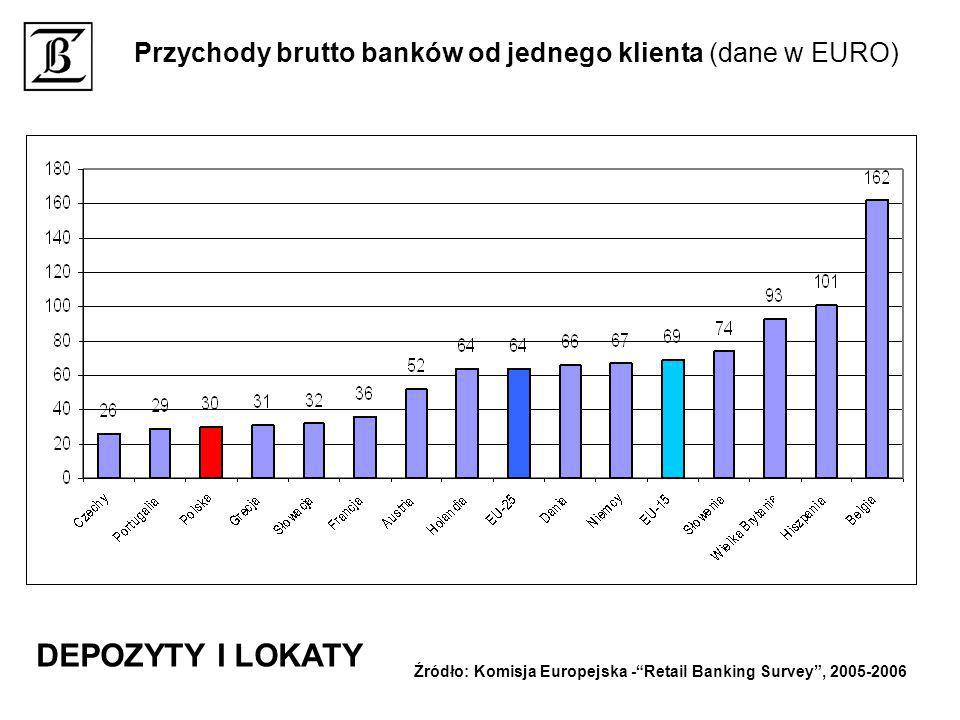 Przychody brutto banków od jednego klienta (dane w EURO) Źródło: Komisja Europejska -Retail Banking Survey, 2005-2006 DEPOZYTY I LOKATY