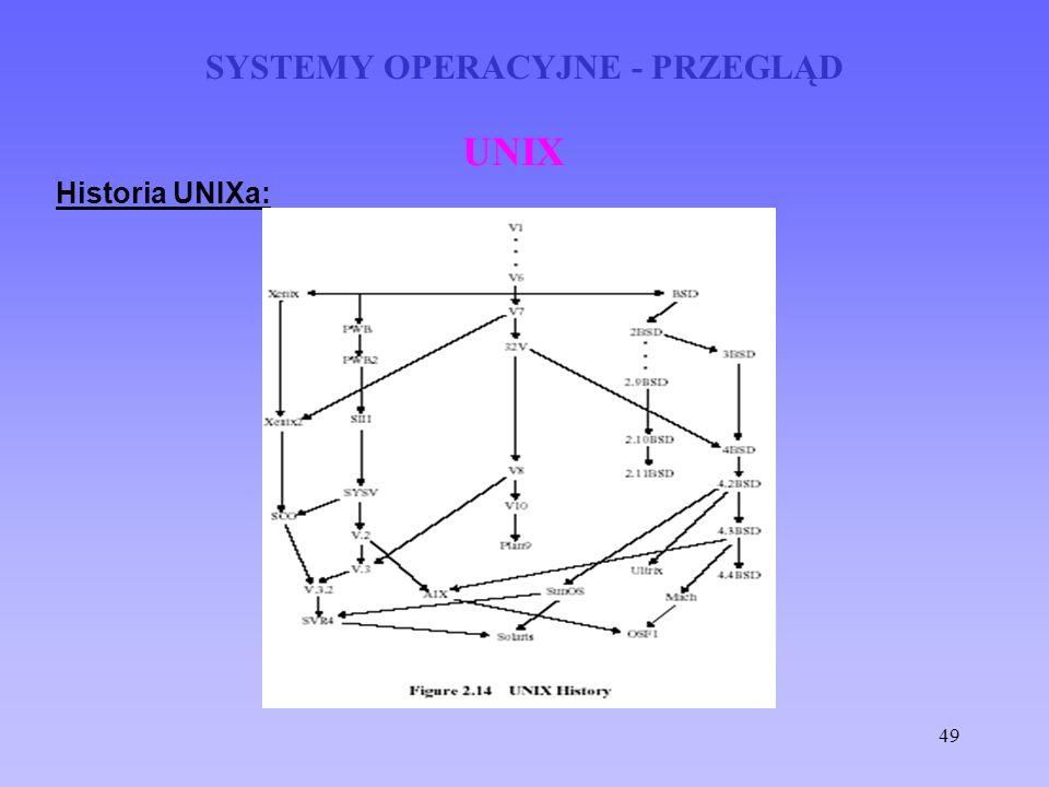 49 SYSTEMY OPERACYJNE - PRZEGLĄD UNIX Historia UNIXa: