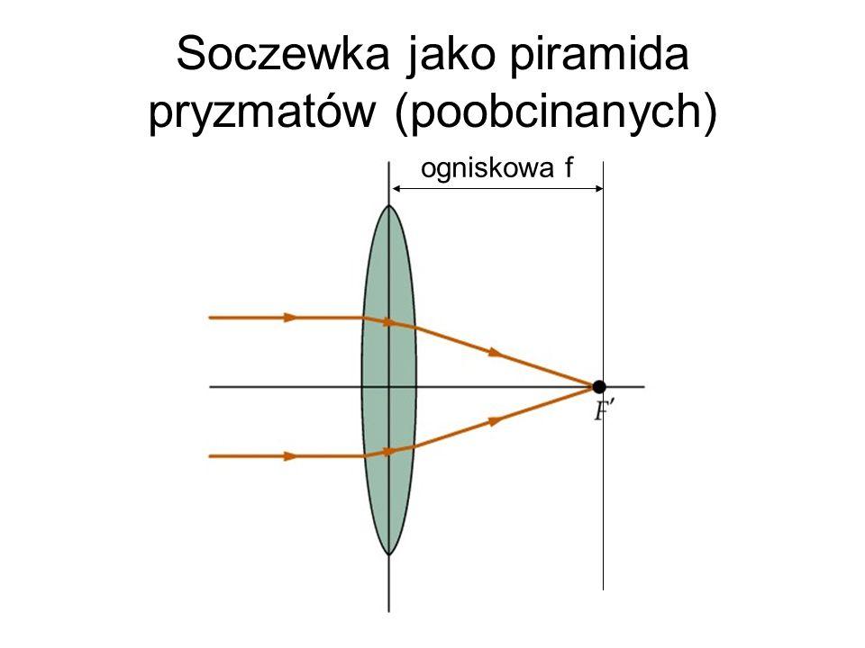 Soczewka jako piramida pryzmatów (poobcinanych) ogniskowa f