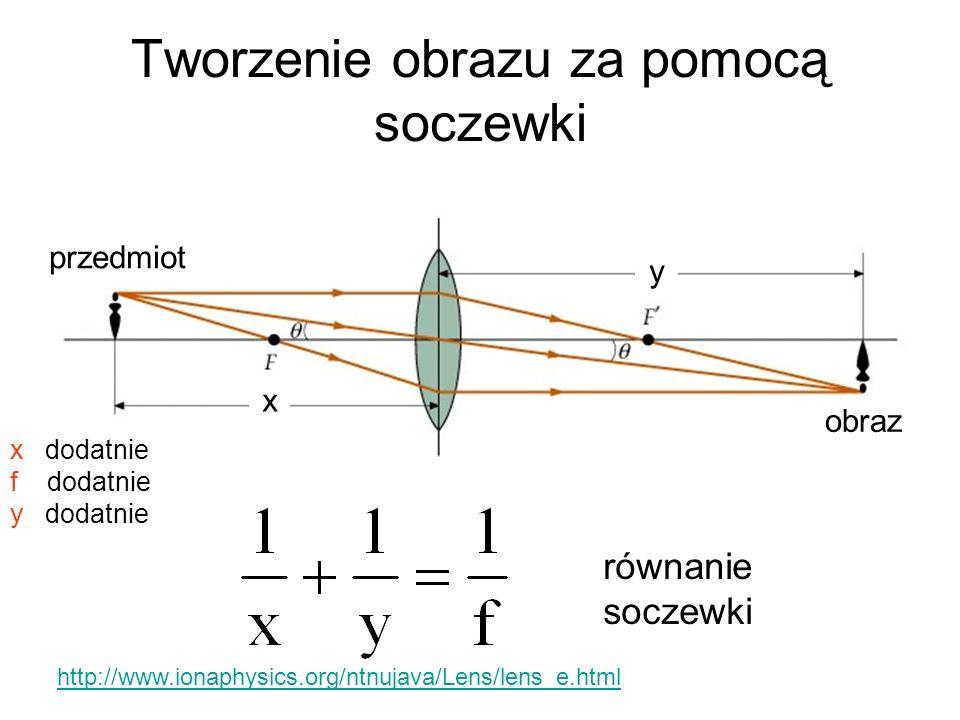 Tworzenie obrazu za pomocą soczewki x przedmiot obraz y równanie soczewki http://www.ionaphysics.org/ntnujava/Lens/lens_e.html x dodatnie f dodatnie y
