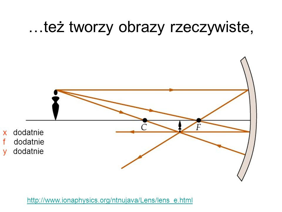 …też tworzy obrazy rzeczywiste, x dodatnie f dodatnie y dodatnie http://www.ionaphysics.org/ntnujava/Lens/lens_e.html