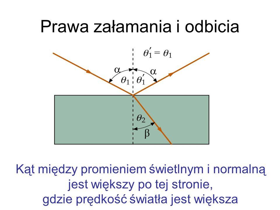 Prawa załamania i odbicia β Kąt między promieniem świetlnym i normalną jest większy po tej stronie, gdzie prędkość światła jest większa