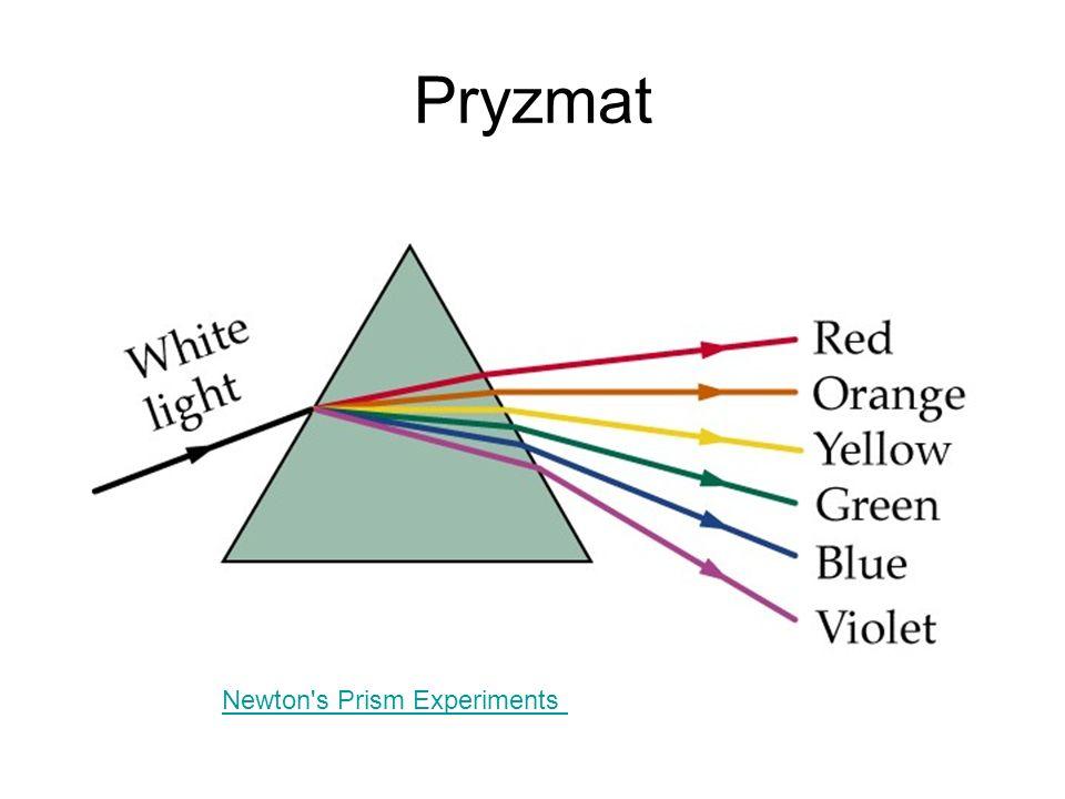 Pryzmat Newton's Prism Experiments