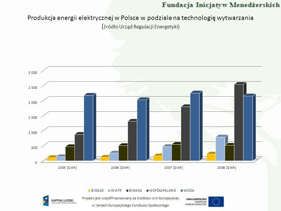 Produkcja energii elektrycznej w Polsce w podziale na technologię wytwarzania ( źródło Urząd Regulacji Energetyki)