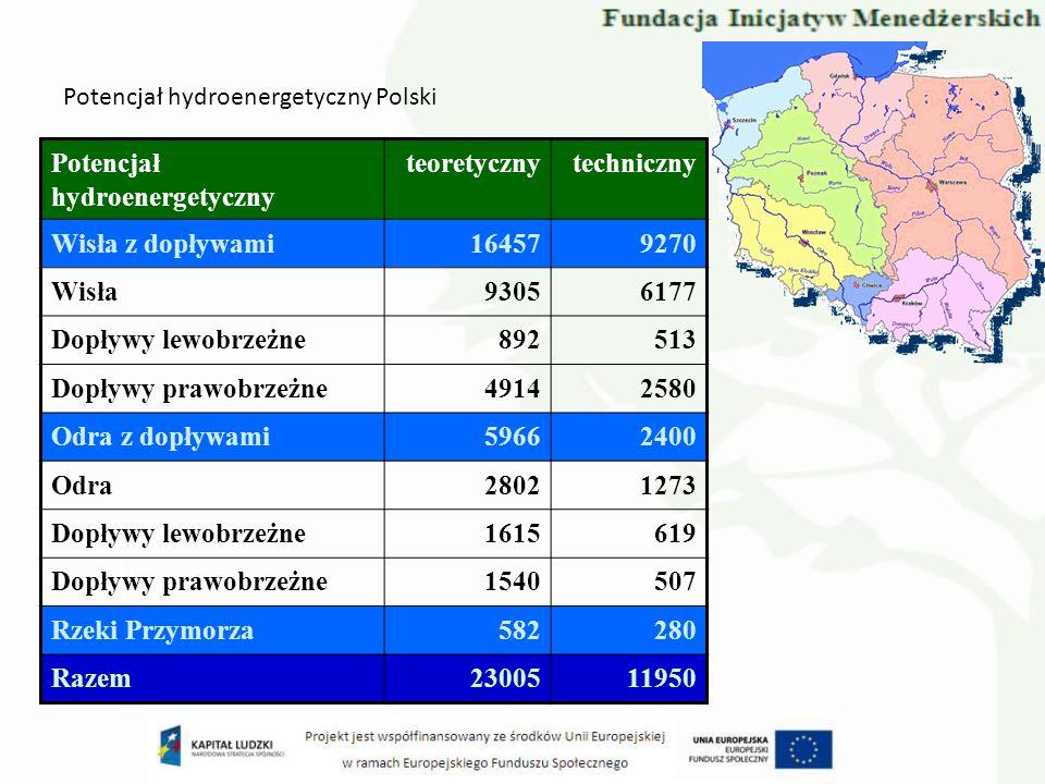 Potencjał hydroenergetyczny Polski Potencjał hydroenergetyczny teoretycznytechniczny Wisła z dopływami164579270 Wisła93056177 Dopływy lewobrzeżne89251