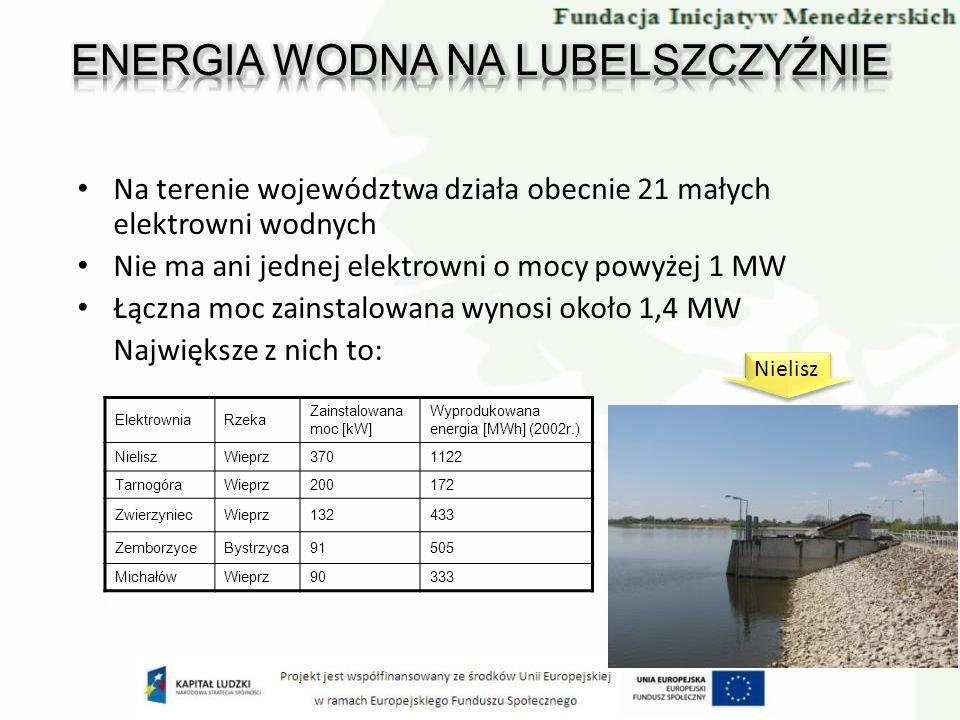 Na terenie województwa działa obecnie 21 małych elektrowni wodnych Nie ma ani jednej elektrowni o mocy powyżej 1 MW Łączna moc zainstalowana wynosi ok