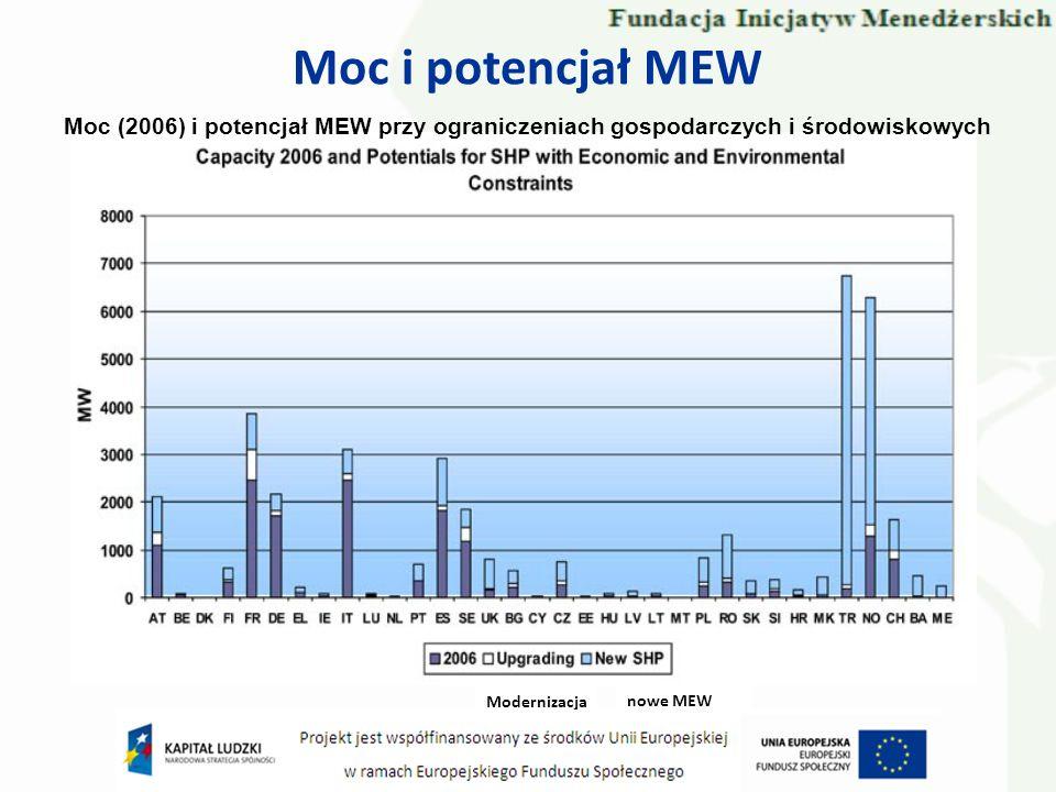 Moc i potencjał MEW Moc (2006) i potencjał MEW przy ograniczeniach gospodarczych i środowiskowych Modernizacja nowe MEW