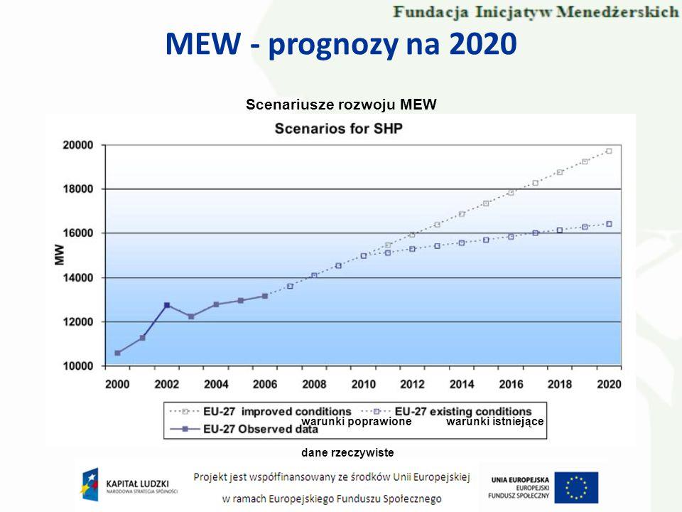 MEW - prognozy na 2020 Scenariusze rozwoju MEW warunki poprawione warunki istniejące dane rzeczywiste